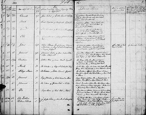 Kildeinformasjon: Oppland fylke, Øyer, Ministerialbok nr. 4 (1824-1841), Fødte og døpte 1824, side 1-2.